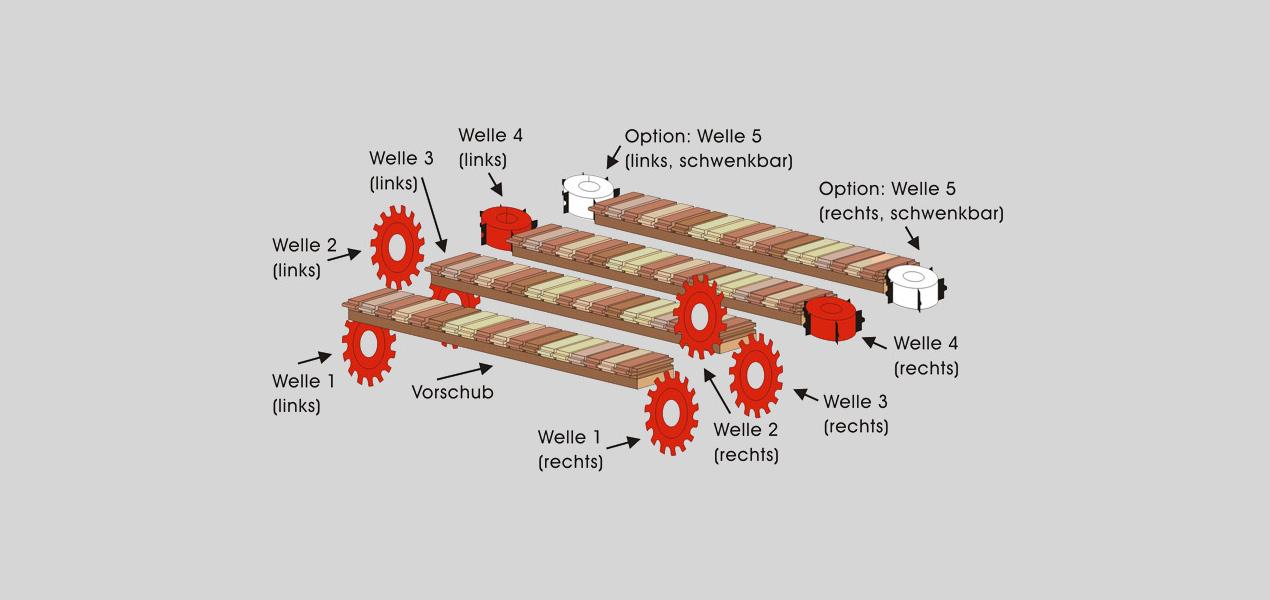Abbildung 2 Fertigparkett Profilierung