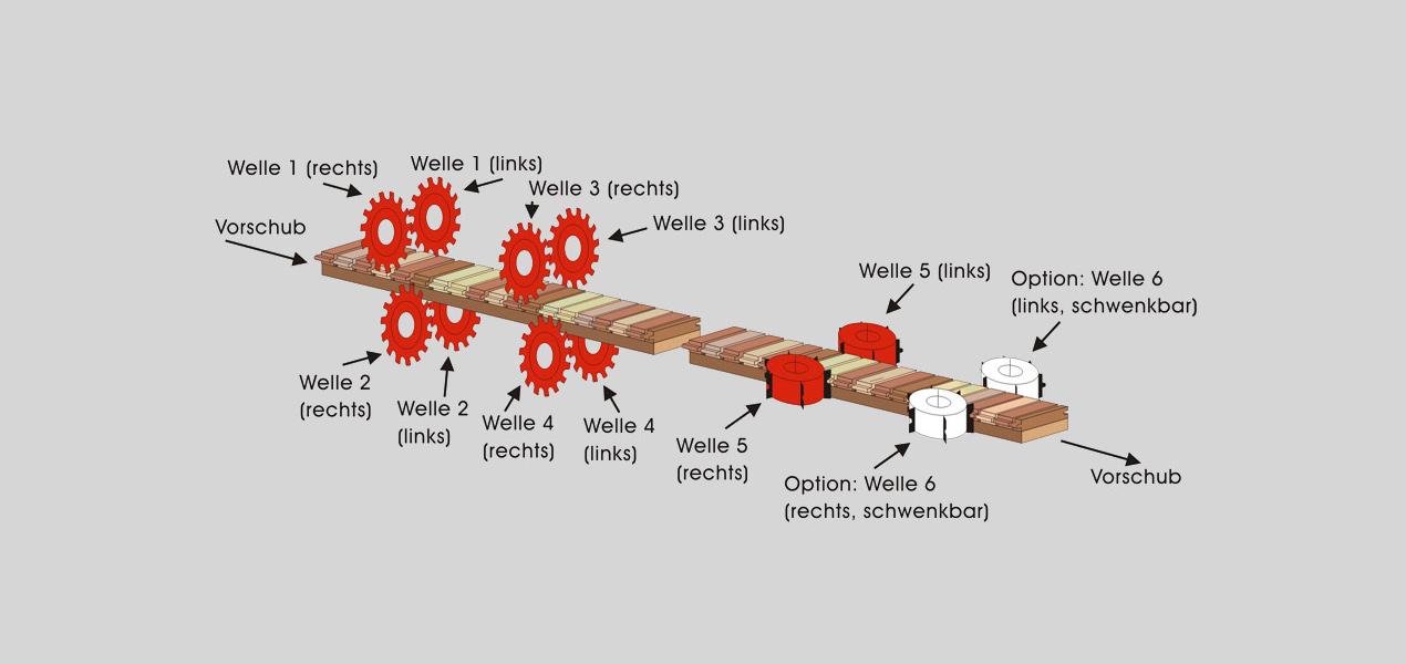 Abbildung 1 Fertigparkett Profilierung